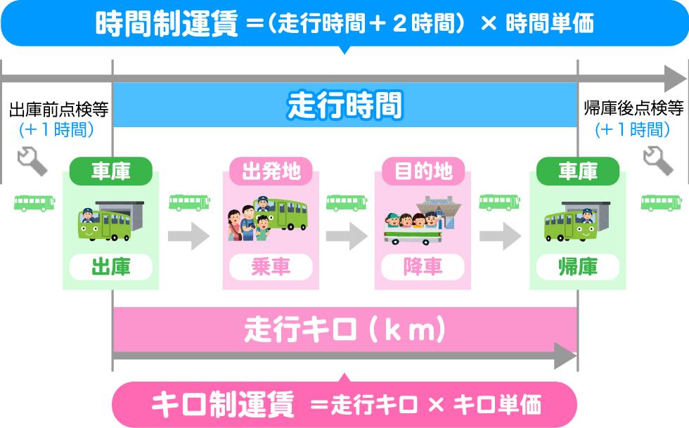 貸切バス料金算出方法