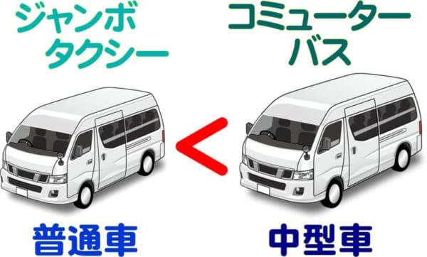 ジャンボタクシーVSコミューターバス:大きさ