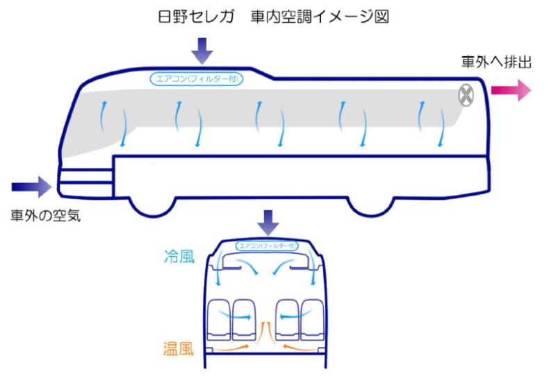 大型バス「日野セレガ」車内空調(貸切バス王国)